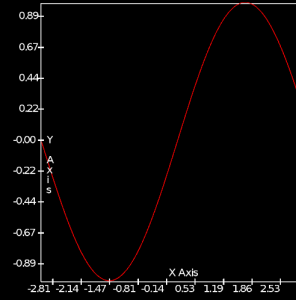 Forge 2d line plot of sin() function