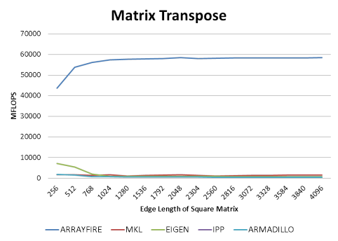 Matrix Transpose